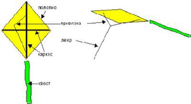 Модели воздушного змея своими руками