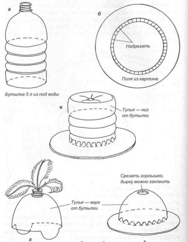 Схема изготовления шляпы