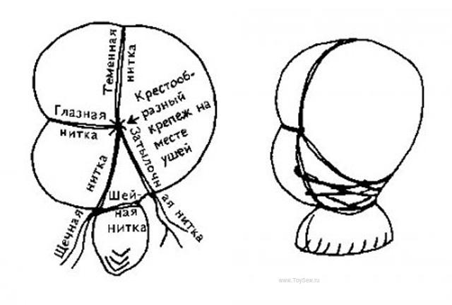схема утяжки головы